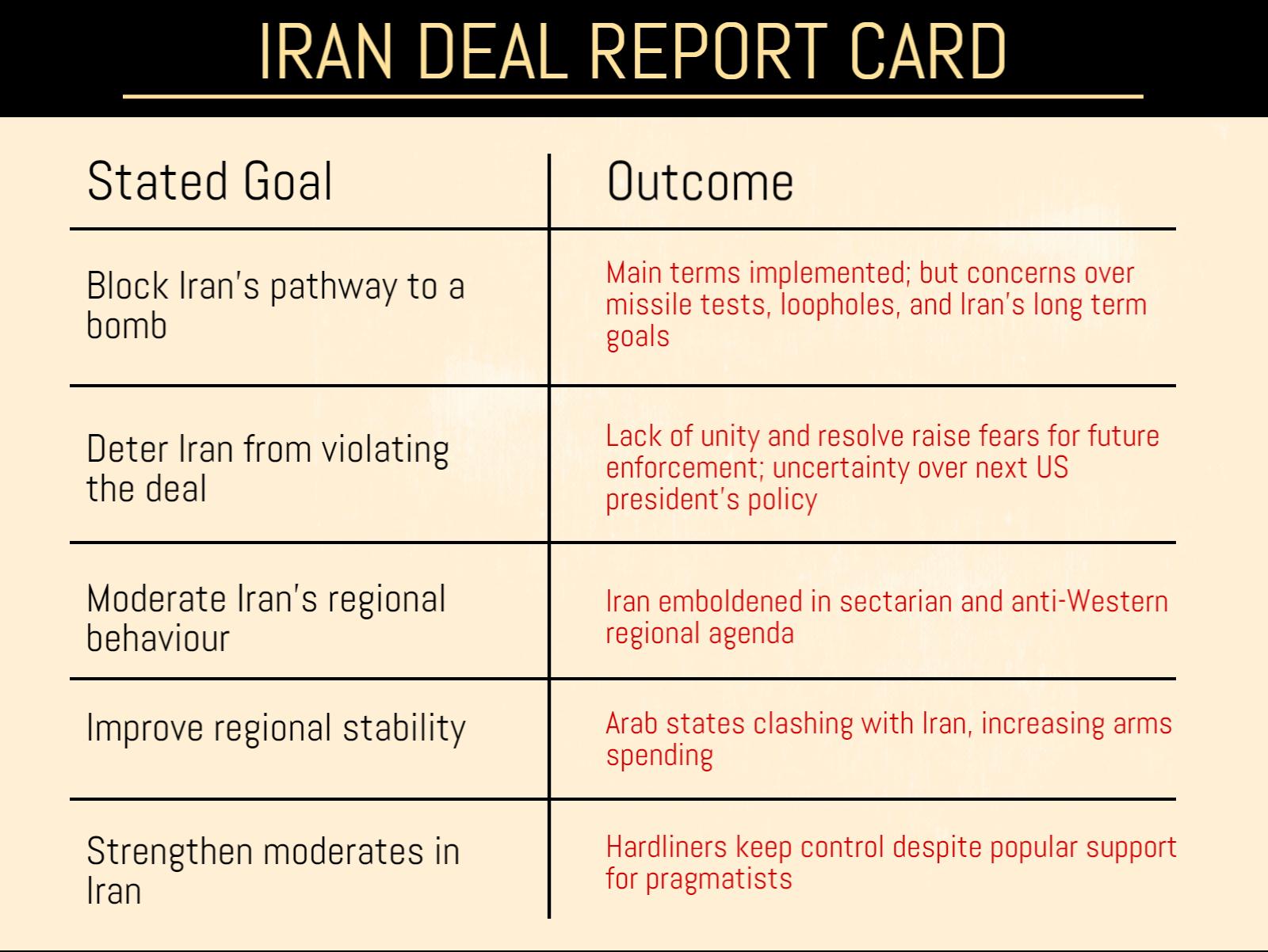 iran-report-card-v2-sans-logo (3)