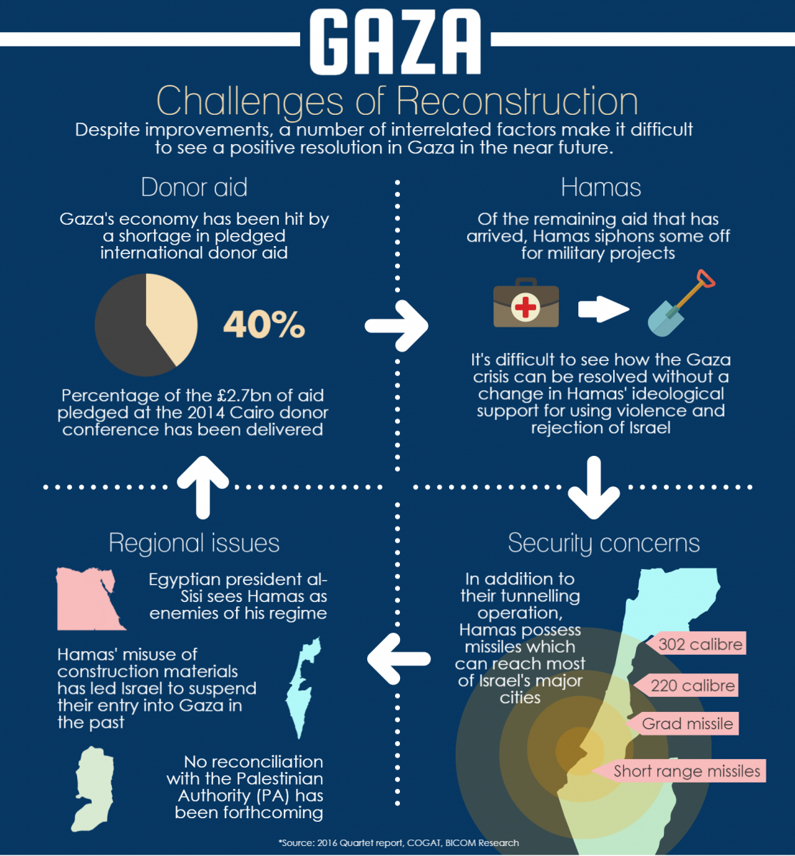gaza-infographic-middle-social-media-no-logo-but-heading
