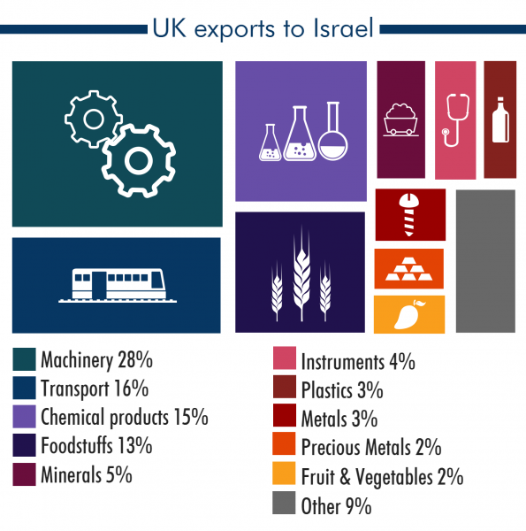 uk-israel-trade_18088830_2aa43f30781a9c80cb57889cad5ace383caadb03